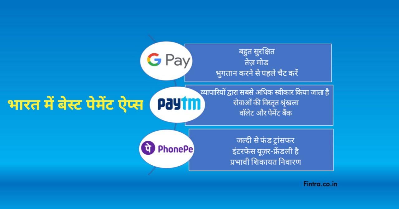 गूगल पे, फोनपे और पेटीएम के द्वारा ऑनलाइन क्रेडिट कार्ड पेमेंट