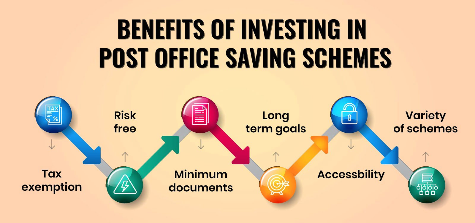Benefits of Investing in Post Office Schemes