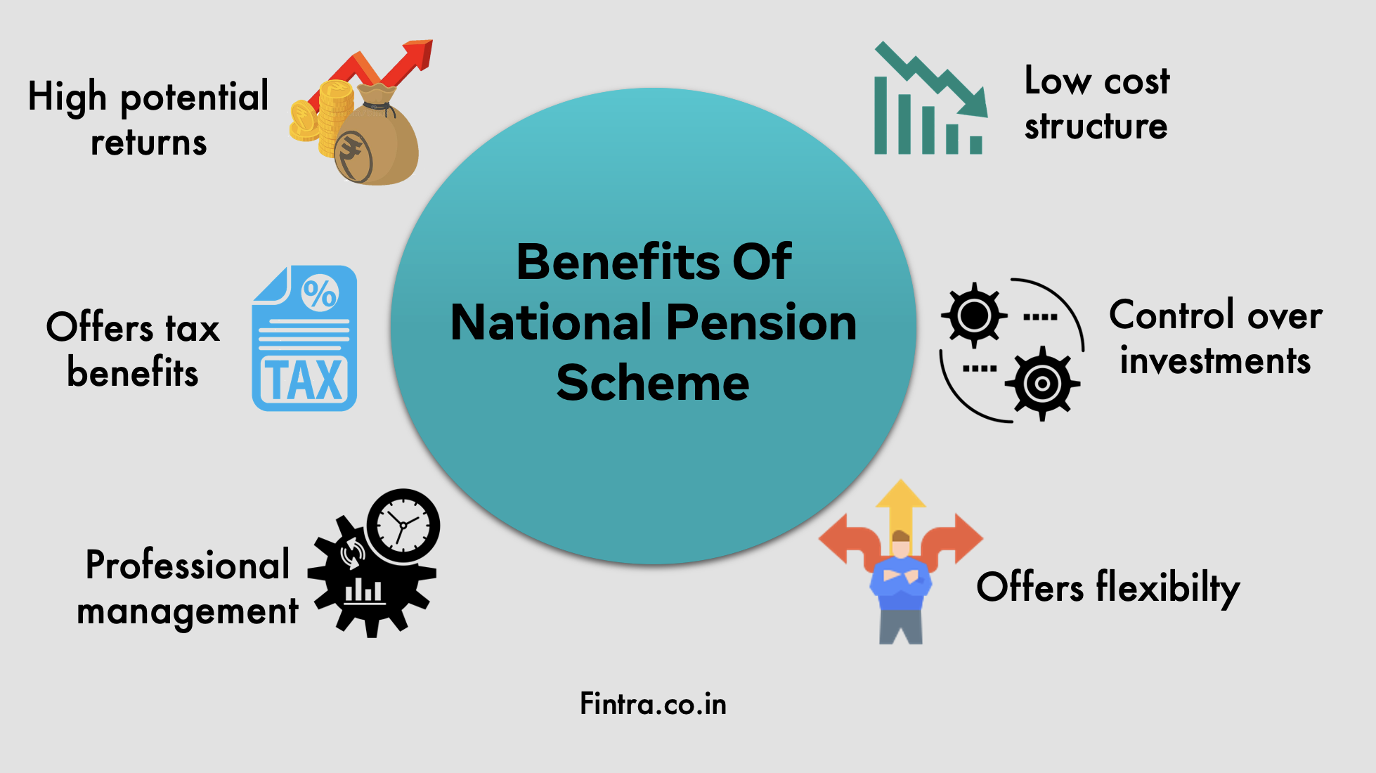 Benefits Of National Pension Scheme NPS