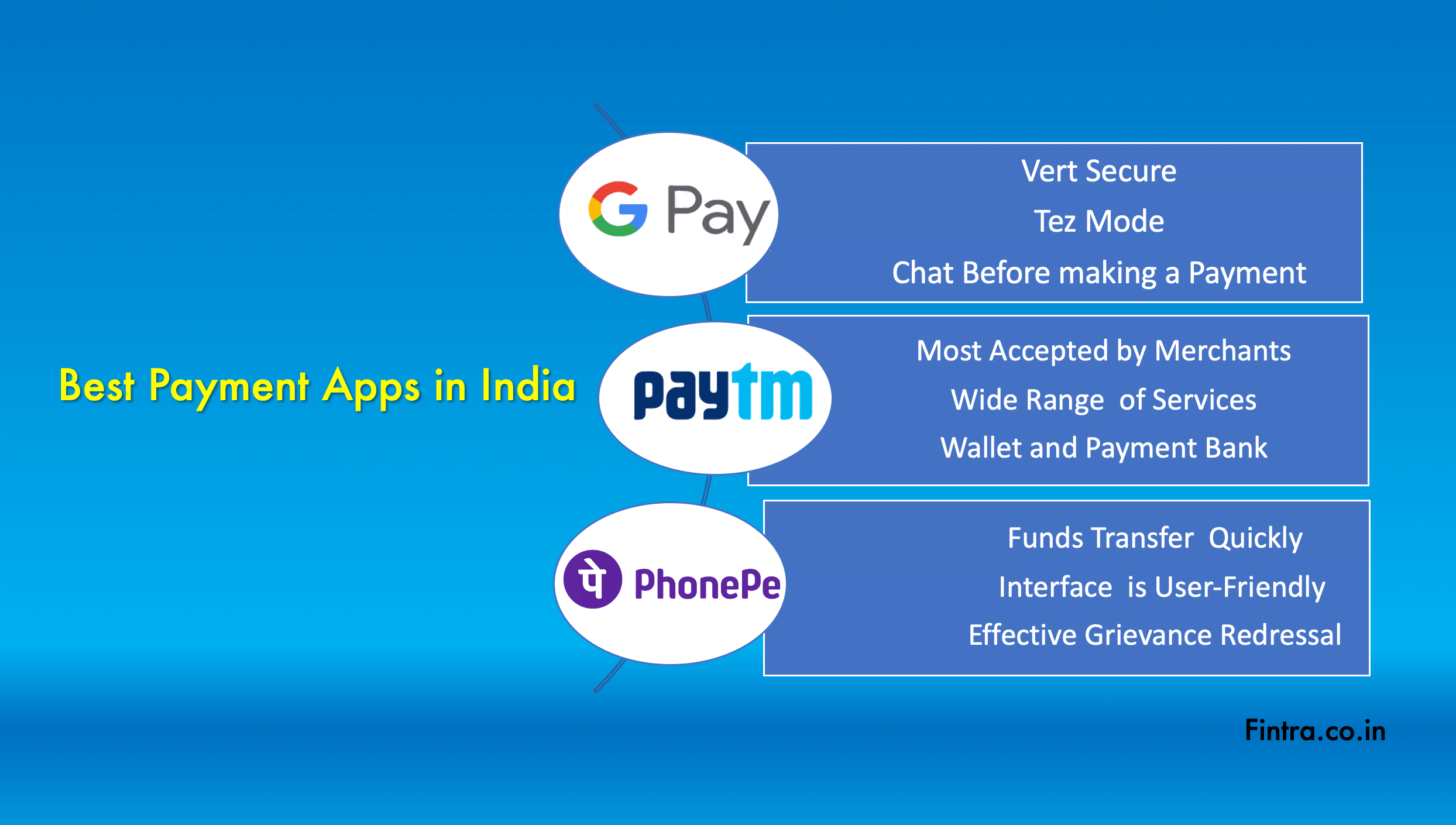 Google Pay, Paytm & PhonePe, Pay Bills Online Conveniently in 2021