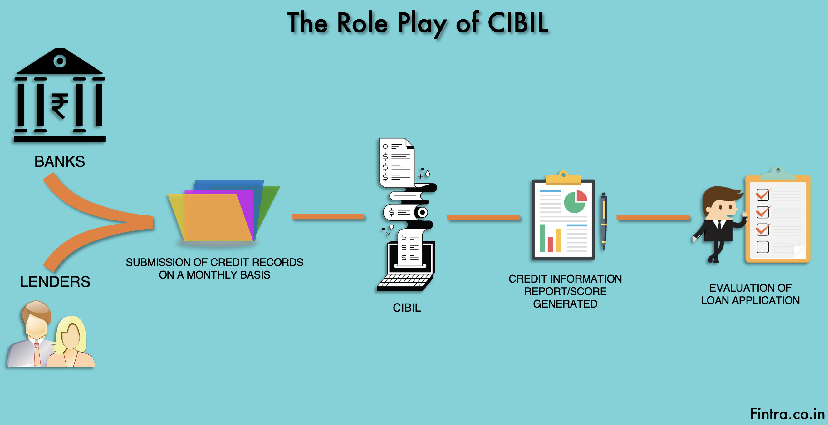 Role Play of CIBIL