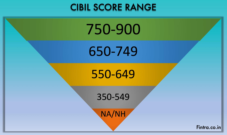 CIBIL Score Ranges