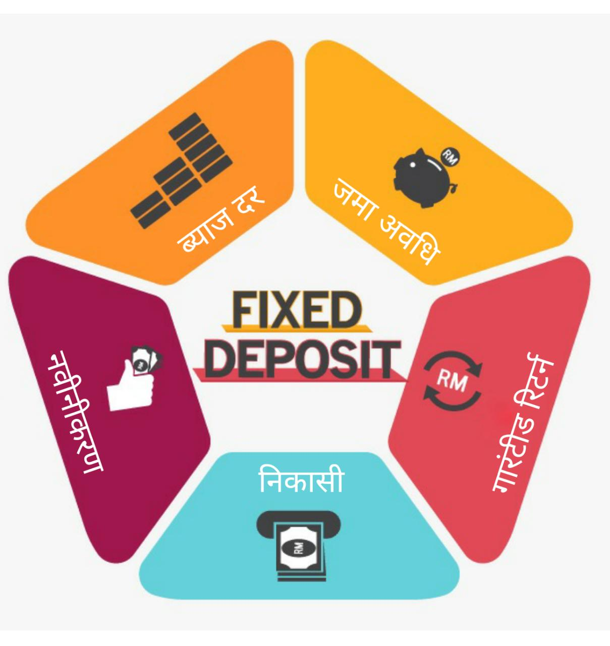 fixed deposit hindi