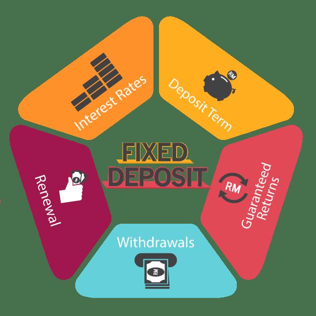 fixed deposit