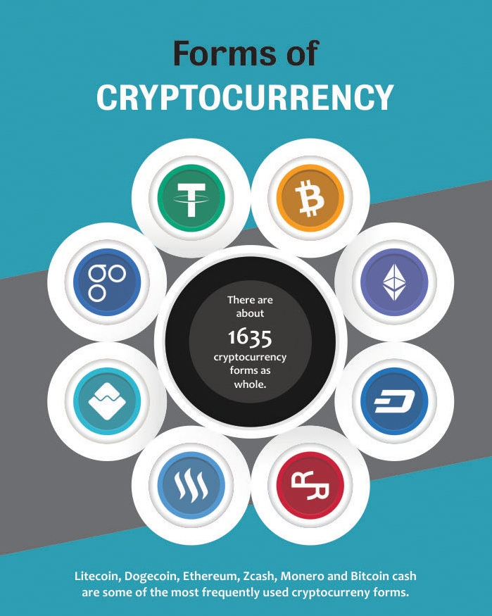 forms of cryptocurrency